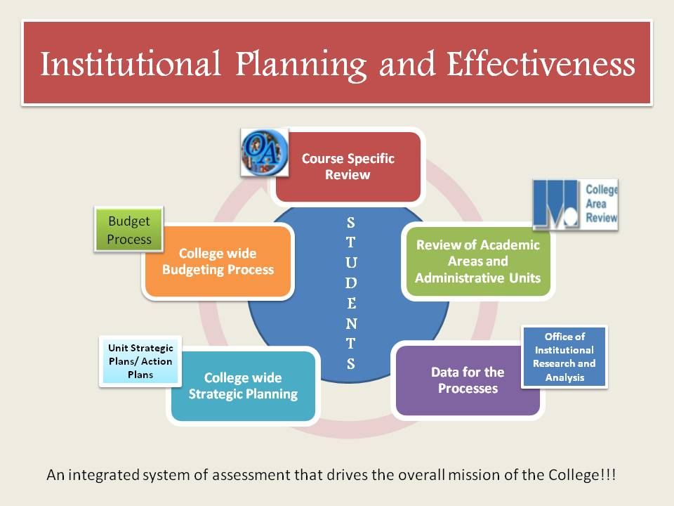 College area review inside mc online - Office of institutional effectiveness ...