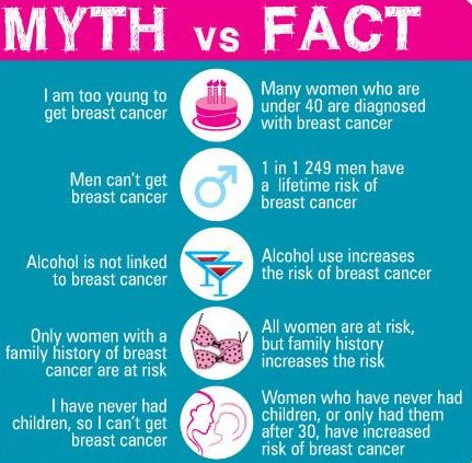 breast cancer facts breast cancer awareness fact or myth inside mc 30479